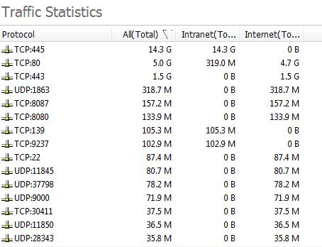 Traffic Statistics by Port